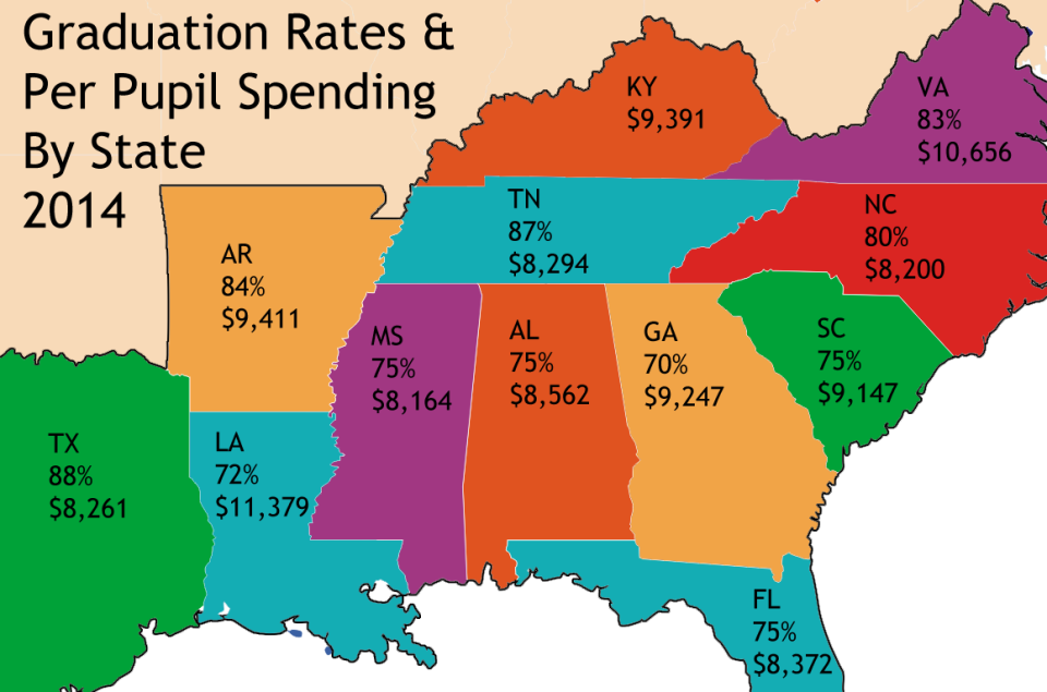 Per Pupil Spending and Graduation Rates